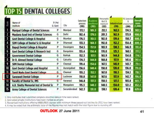 Seeking for top private dental colleges in india, top private dental colleges in   haryana, top private dental colleges in faridabad and top private dental colleges   in
