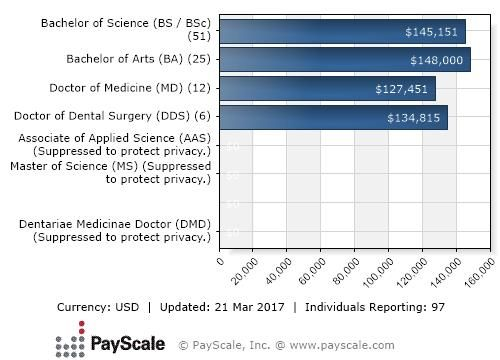 salary of dentist in india  u2013 find local dentist near your area
