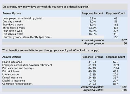 Dentist In India Salary – Find Local Dentist Near Your Area