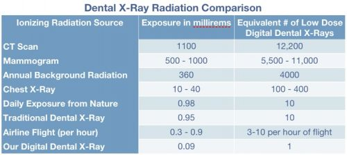 A millisievert is a measure of radiation which accounts for the fact that  The   millisievert dose also allows for the different effects of different types of radiation,   x rays, gamma rays, neutrons, alpha particles and beta particles.  Dental X-ray